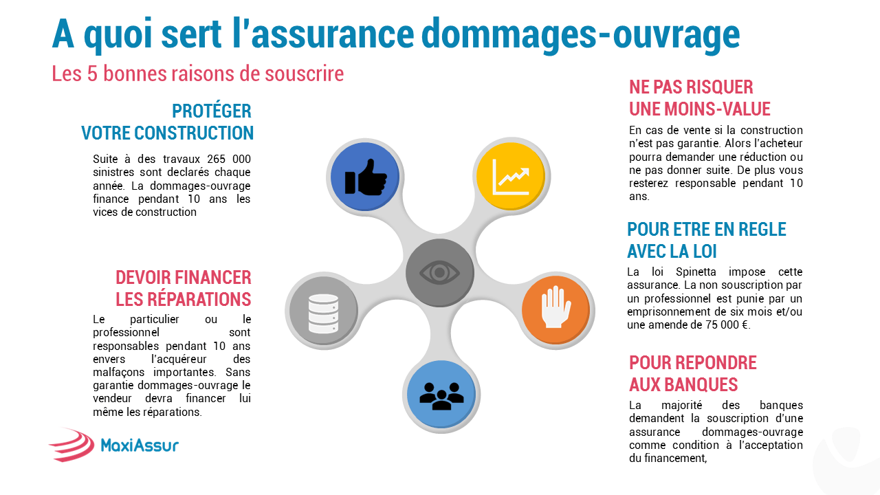 A quoi sert l'assurance dommages-ouvrage