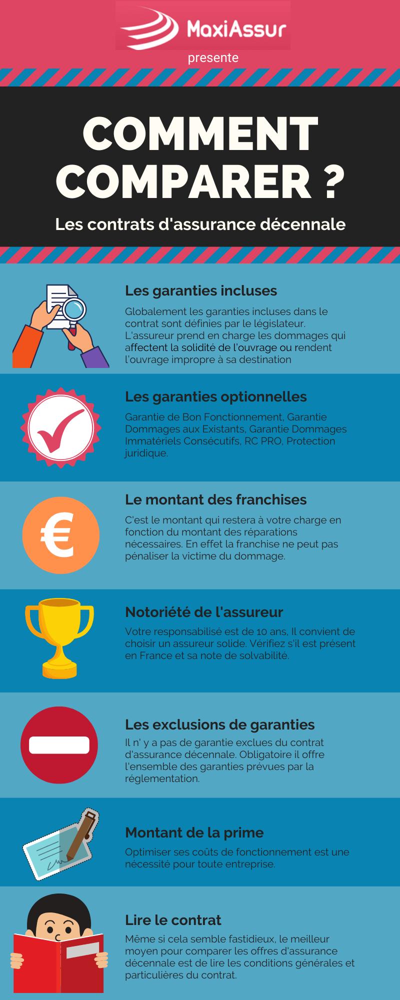 Comparez les assurances décennale - Devis gratuit