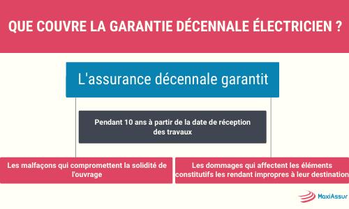 Que couvre la garantie décennale électricien