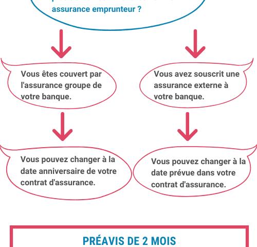 loi sapin 2 amendement bourquin Assurance Emprunteur