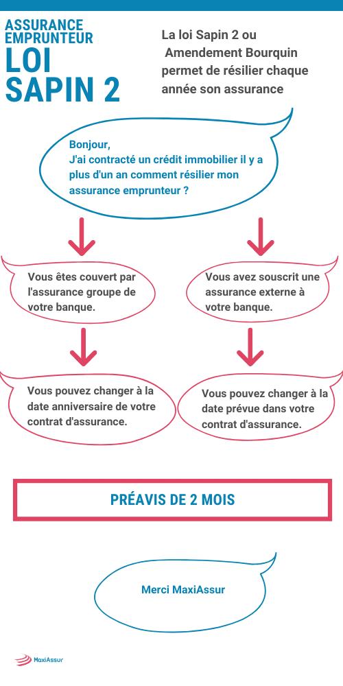 Préavis résiliation loi Sapin 2 amendement Bourquin Assurance Emprunteur